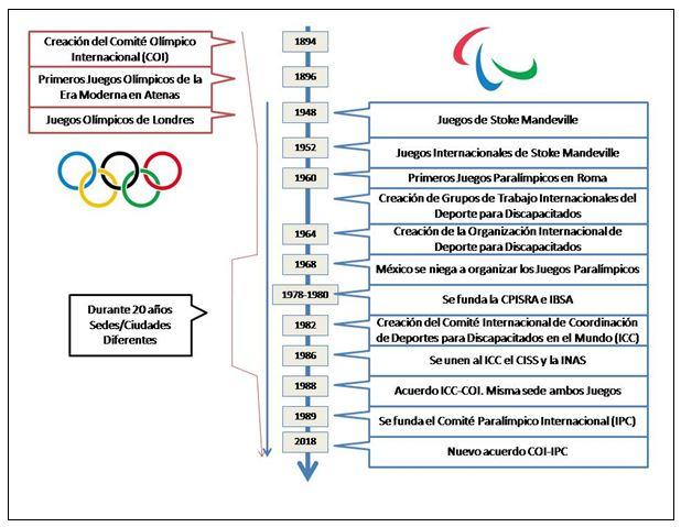 Imagen 1. Línea del tiempo de la institucionalización de los Paralímpicos
