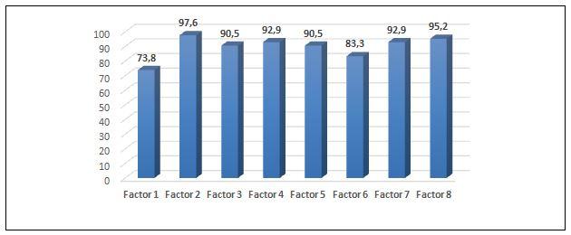 Figura 2. Factores para la Enseñanza y Reflexión. En este gráfico se puede apreciar la tendencia reportada en cuanto a los ocho factores para la reflexión docente